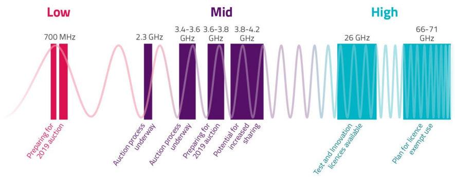Ofcom 5G spectrum plans
