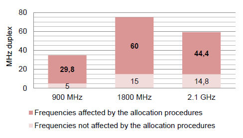 Acep frequency reallocation