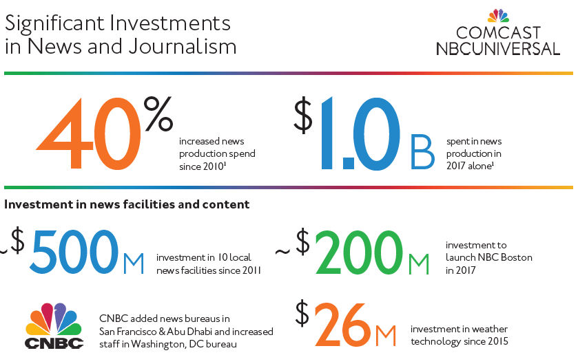 Comcast journalism investments 1