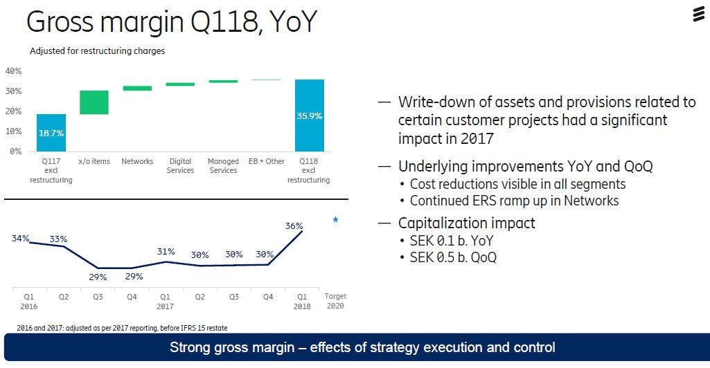 Ericsson Q1 2018 gross margin