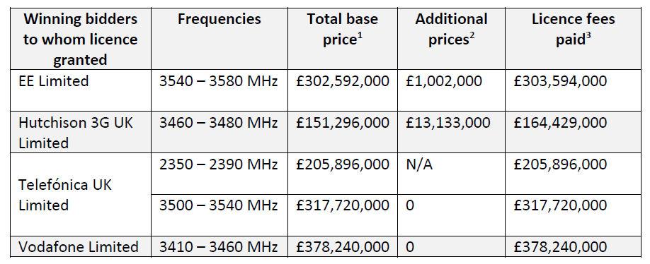 Ofcom 5G spectrum allocation table