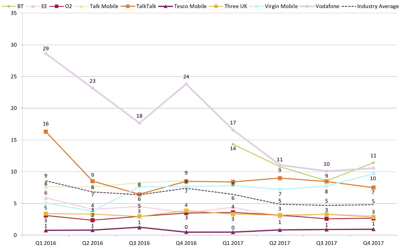 Ofcom Q1 18 complaints mobile