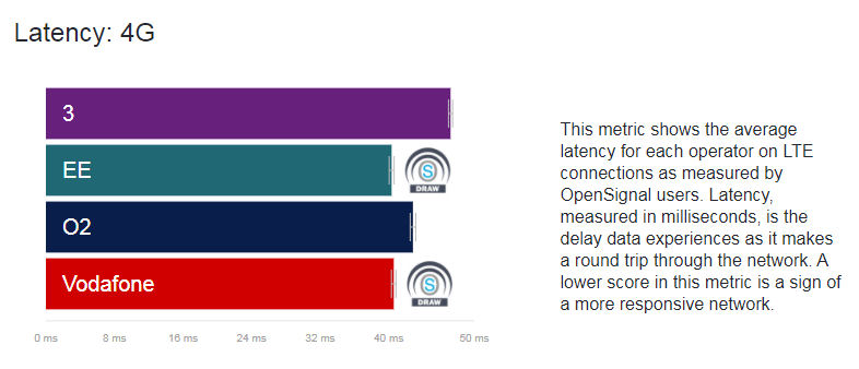 Opensignal April 2018 4G latency