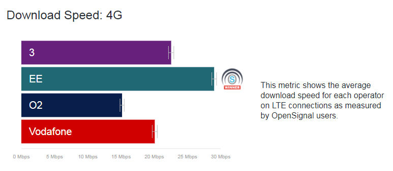 Opensignal April 2018 4G speed
