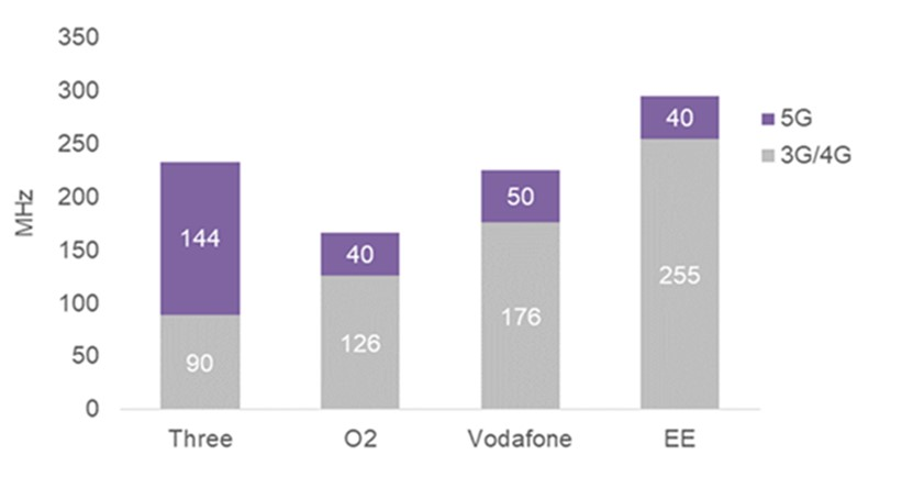 Three UK spectrum allocation
