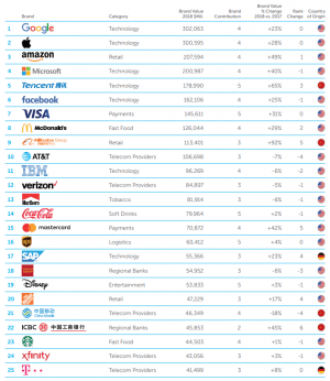 Brand Top 25