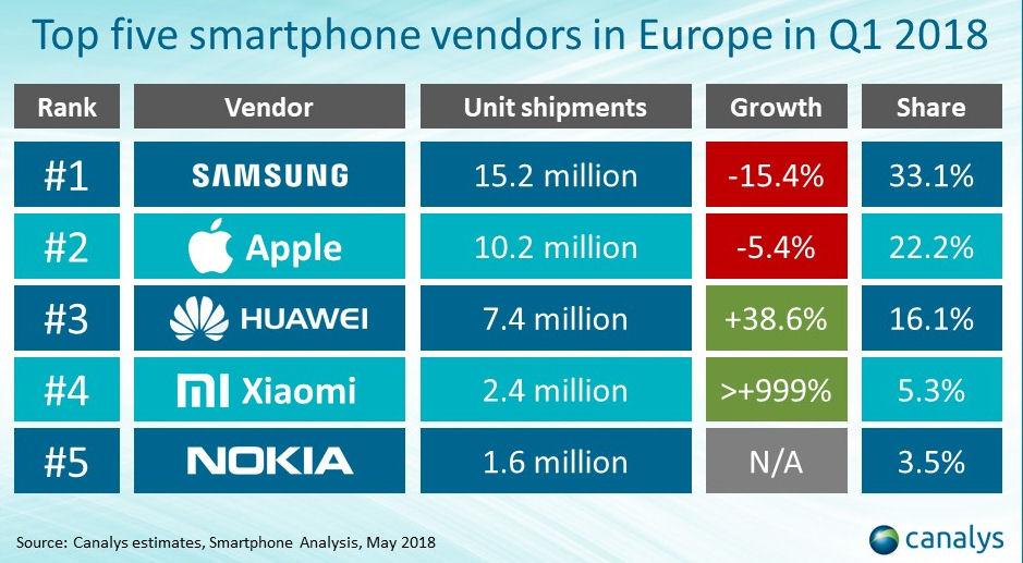Canalys Europe smartphone Q1 2018 2
