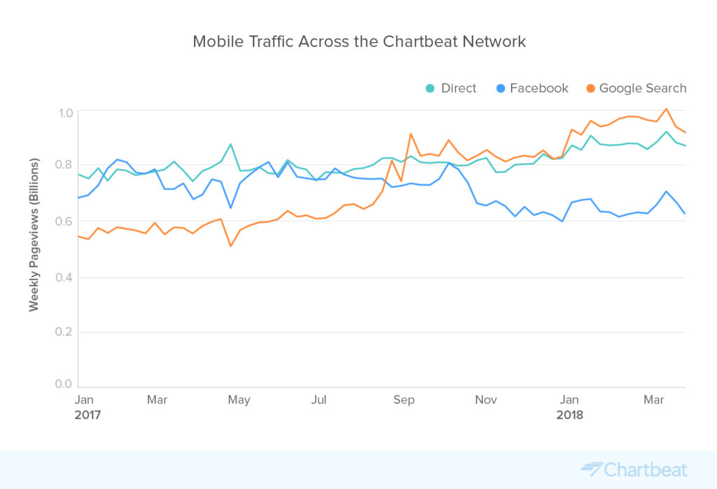 chartbeat vs google analytics pricing