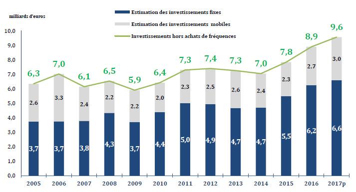 France Graph