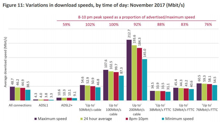 Ofcom BB speed table