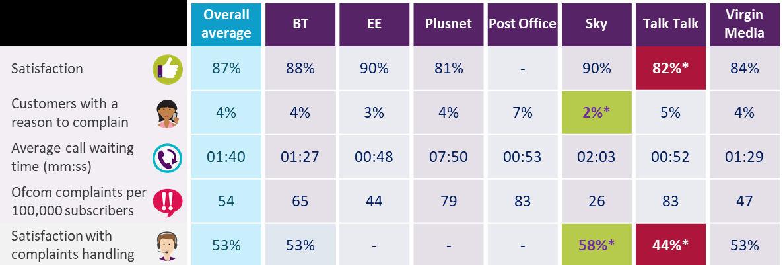 Ofcom May 2018 complaints landline