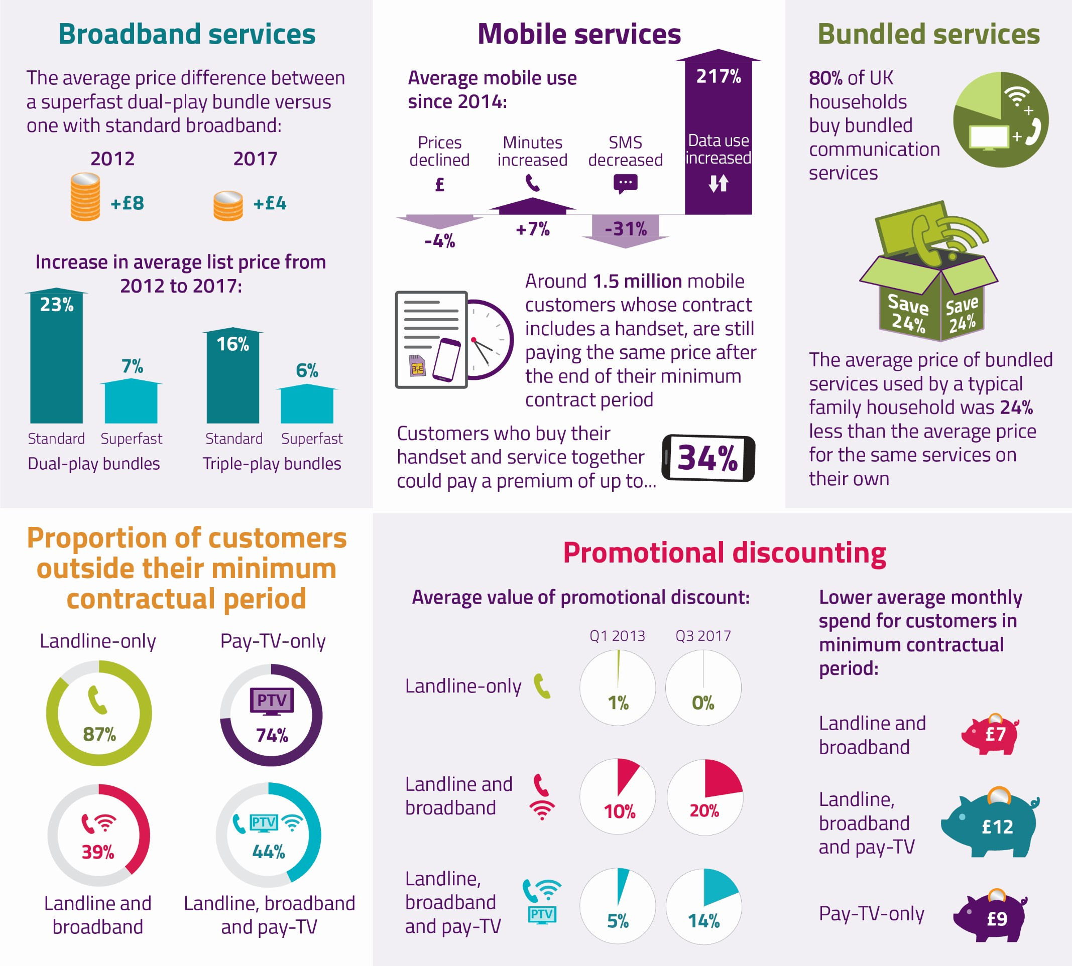 Ofcom pricing infographic