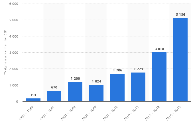 Premier League TV broadcasting rights revenue from 1992 to 2019 (Statista)