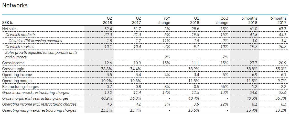 Ericsson Q2 2018 networks
