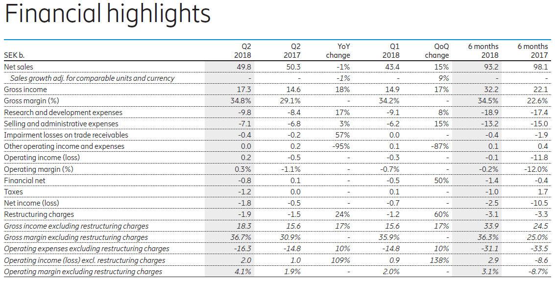 Ericsson Q2 2018 summary