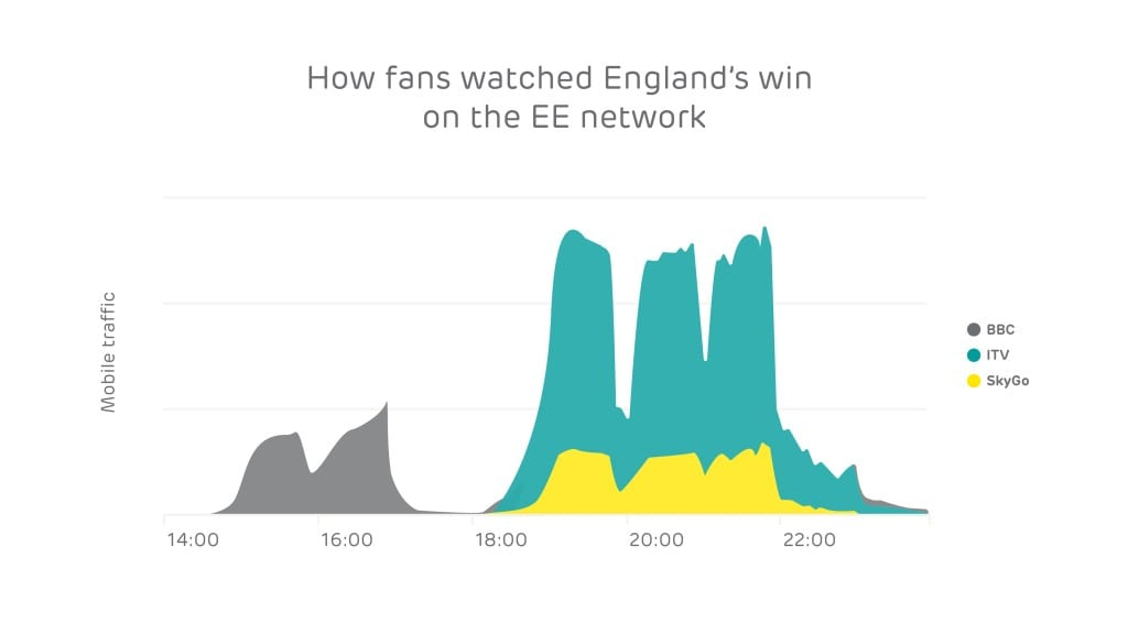 How fans watched England's win on the EE network