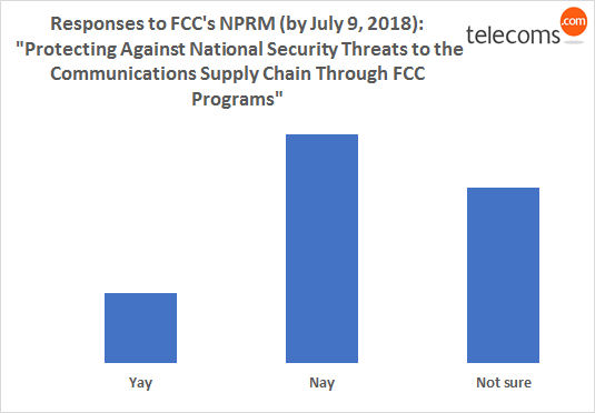 Huawei FCC responses chart