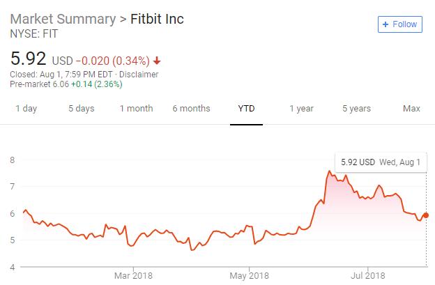 Fitbit Shareprice