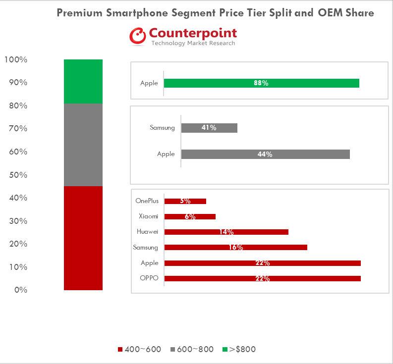 Counterpoint premium smartphone Q2 2018 prices