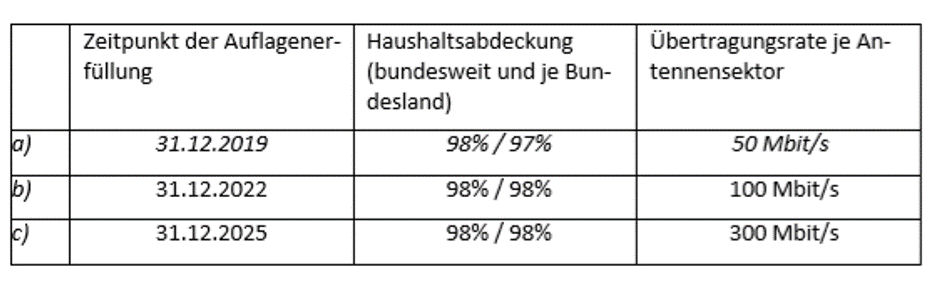 German 5G data rate requirement (002)