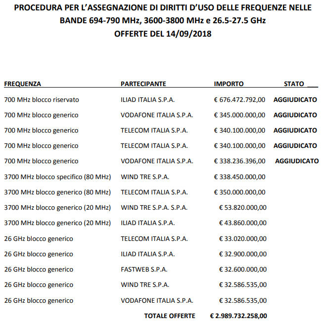 Italy 700 MHz auction table