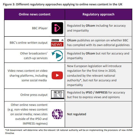 Ofcom broadcast regulation table