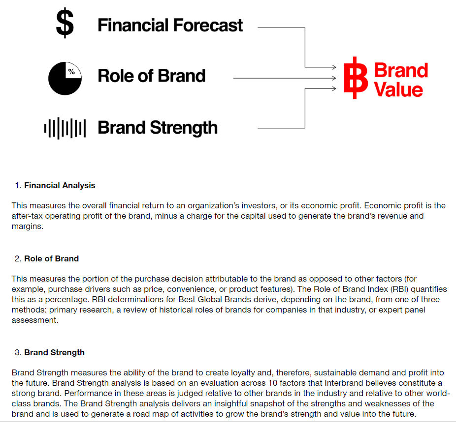 Interbrand methodology