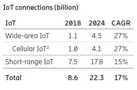 Ericcson mobility report Nov18 IoT