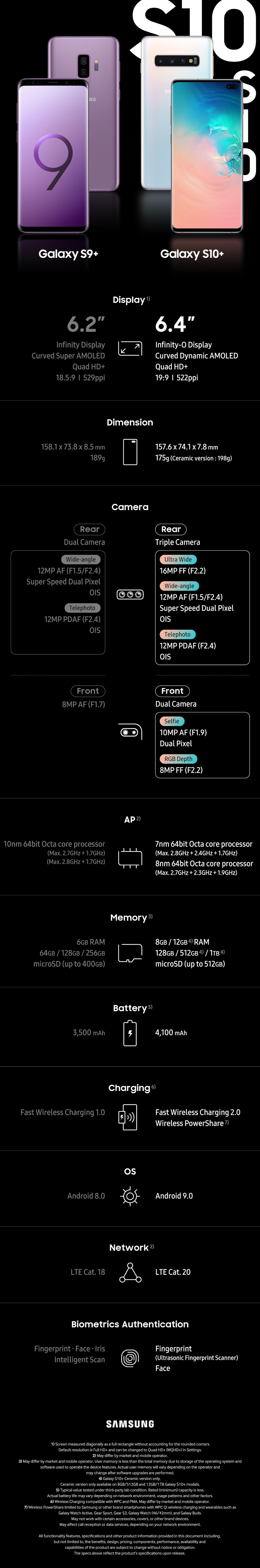 Galaxy S10+ infographic