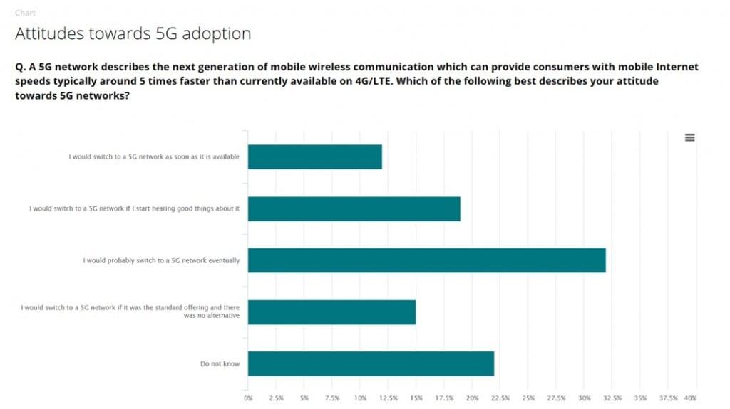 Deloitte 5G questions Mar19