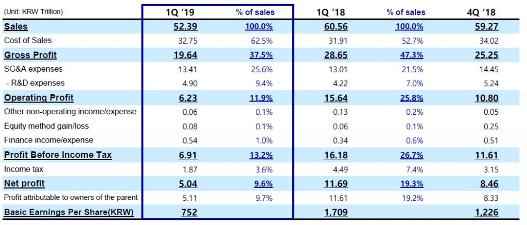 Samsung 2019_1Q_income