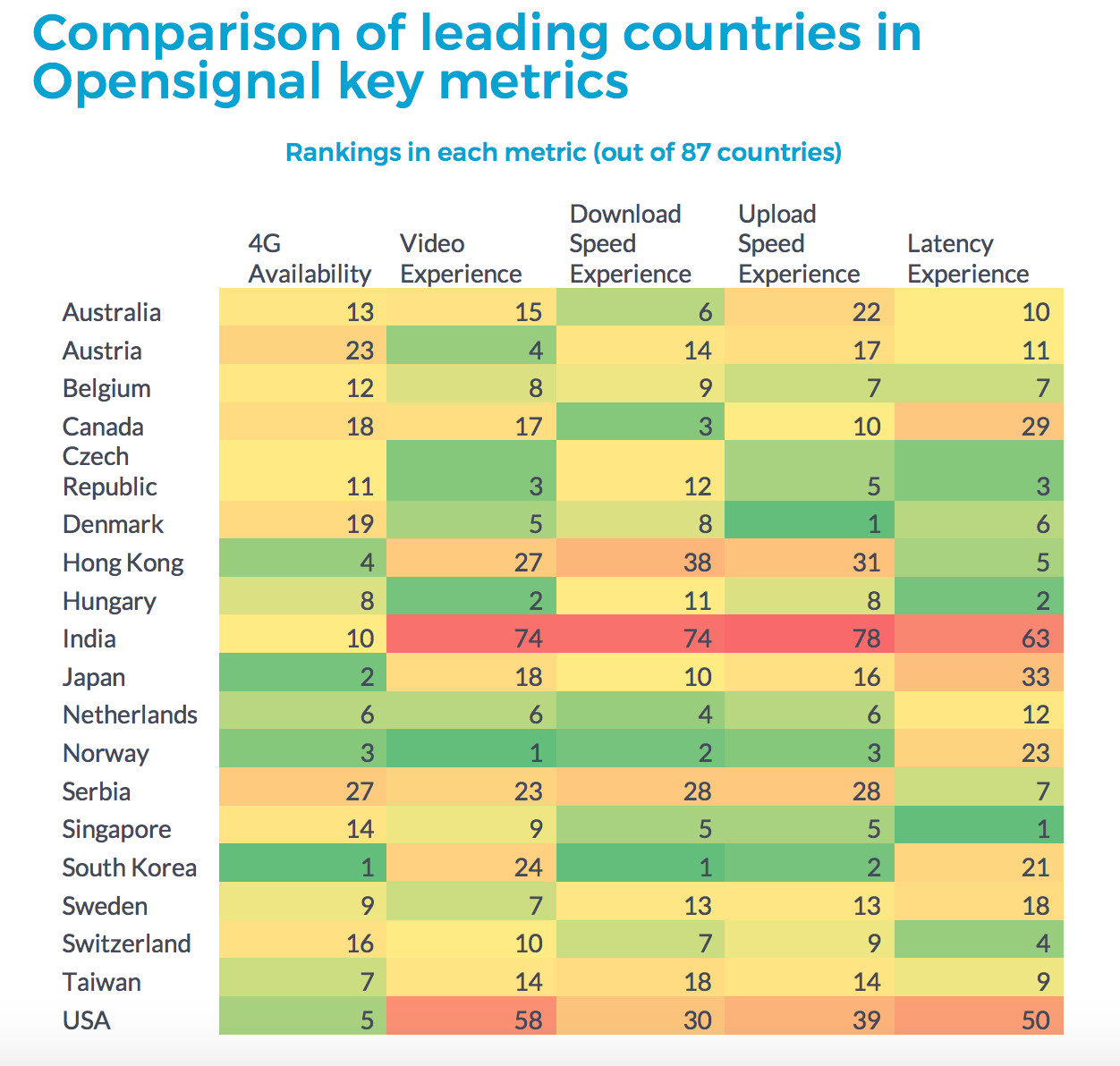 Comparison of leading countries in Opensignal key metrics_Opensignal State of Mobile Network Experience 2019