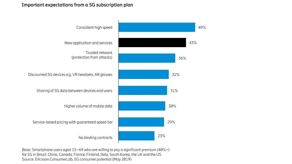 Ericsson consumer survey 3