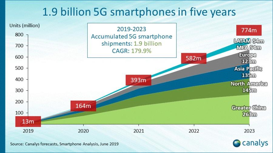 Canalys smartphone forecast