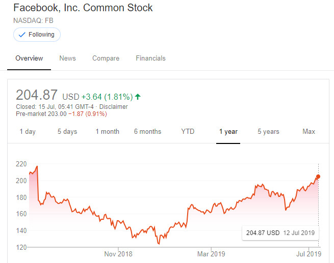 Facebook share price July 19
