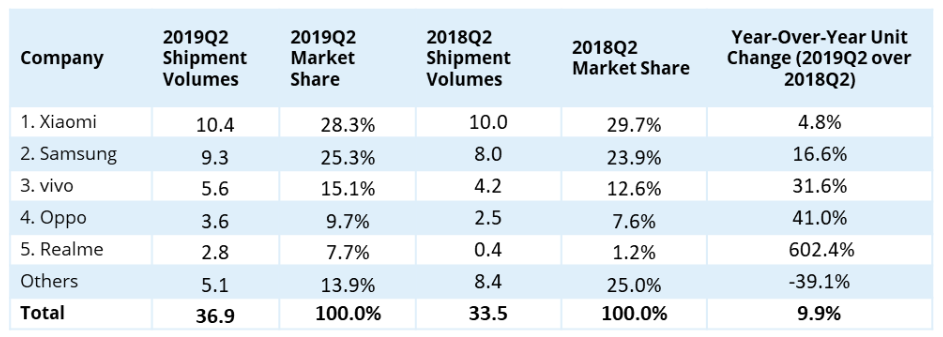 IDC India smartphone shipments
