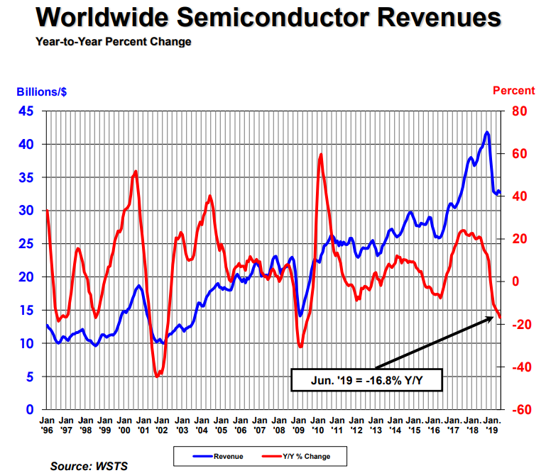 Semiconductor Sales