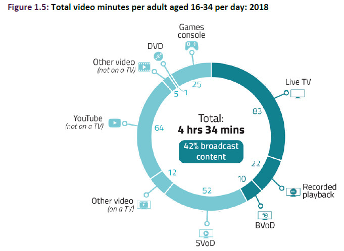 ofcom media nation all video 16-34