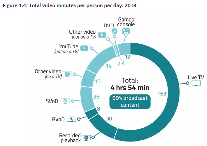 ofcom media nation all video