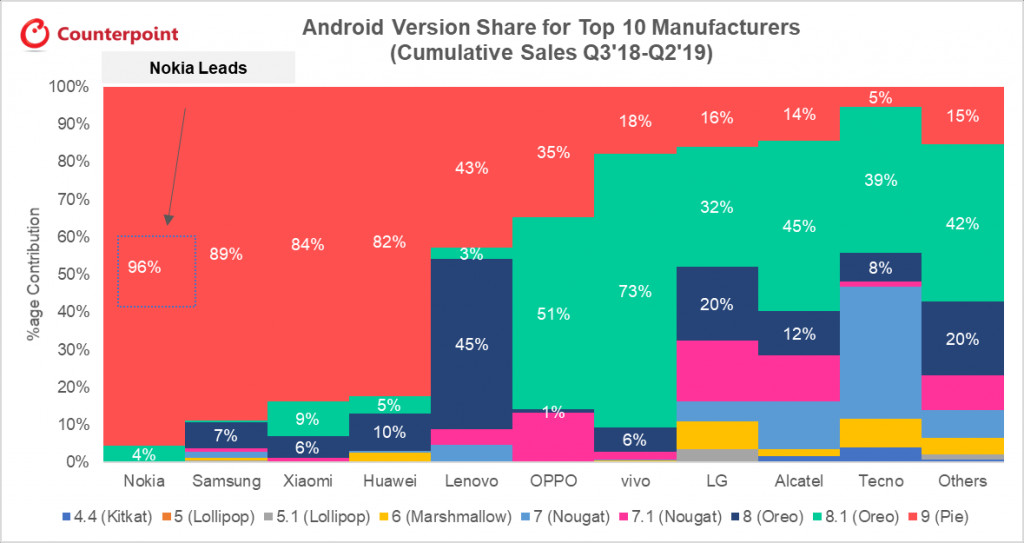 Counterpoint android update chart