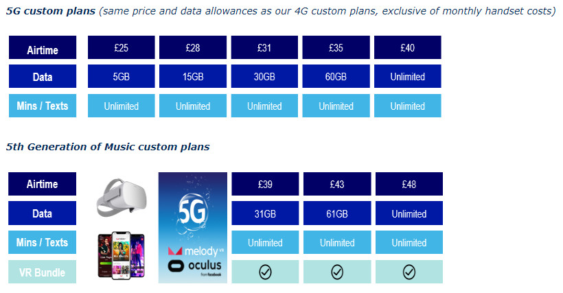 O2 UK 5G launch tariffs