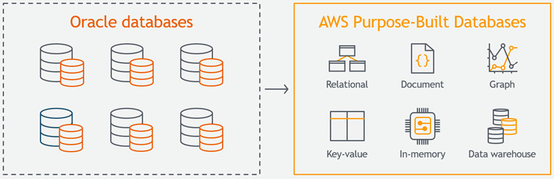 aws oracle