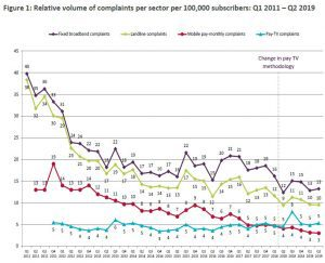 UK telecoms consumers seem to be moaning less