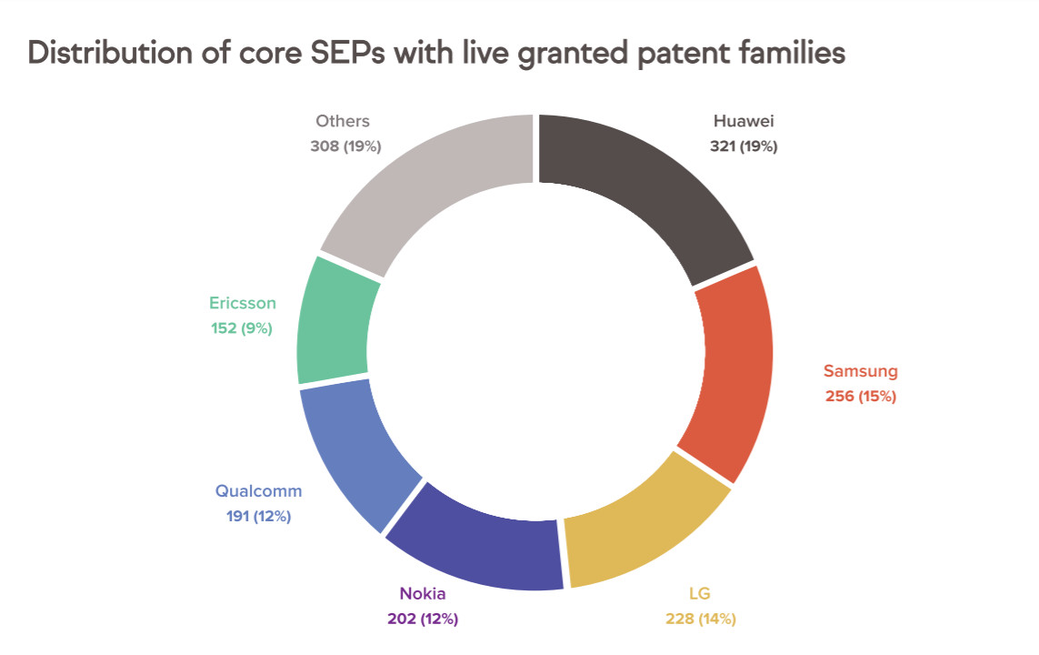 Distribution of core SEPs with live granted patent families
