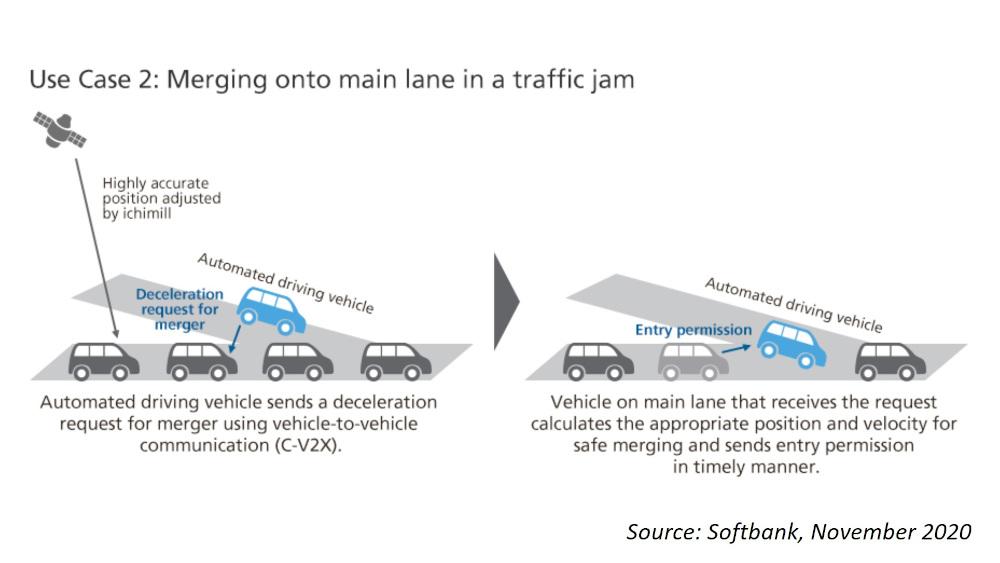 Softbank and Subaru merge…cars onto a highway using C-V2X – Telecoms.com 1