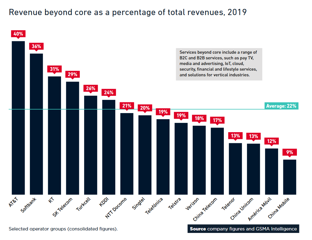 More consumers want 5G and more telcos want non-core revenues
