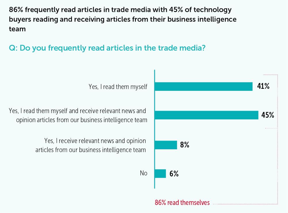 Trade press best for creating vendor awareness – report – Telecoms.com 1