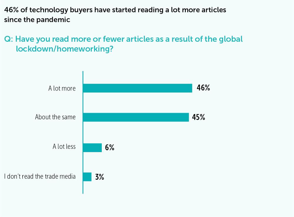 Trade press best for creating vendor awareness – report – Telecoms.com 2