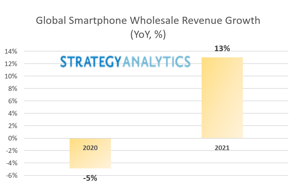Global smartphone revenues forecast for fastest growth in six years