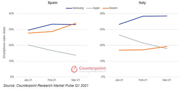 Chinese smartphone rivals replace Huawei in Europe